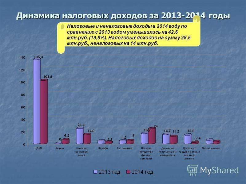 Динамика налоговых доходов за 2013-2014 годы Налоговые и неналоговые доходы в 2014 году по сравнению с 2013 годом уменьшились на 42,6 млн.руб. (19,8%). Налоговых доходов на сумму 28,5 млн.руб., неналоговых на 14 млн.руб.