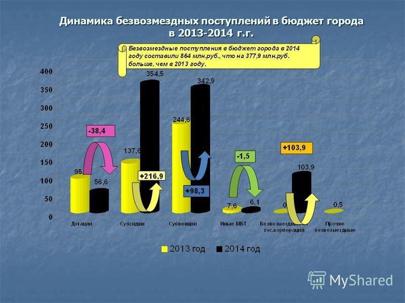 Динамика безвозмездных поступлений в бюджет города в 2013-2014 г.г.
