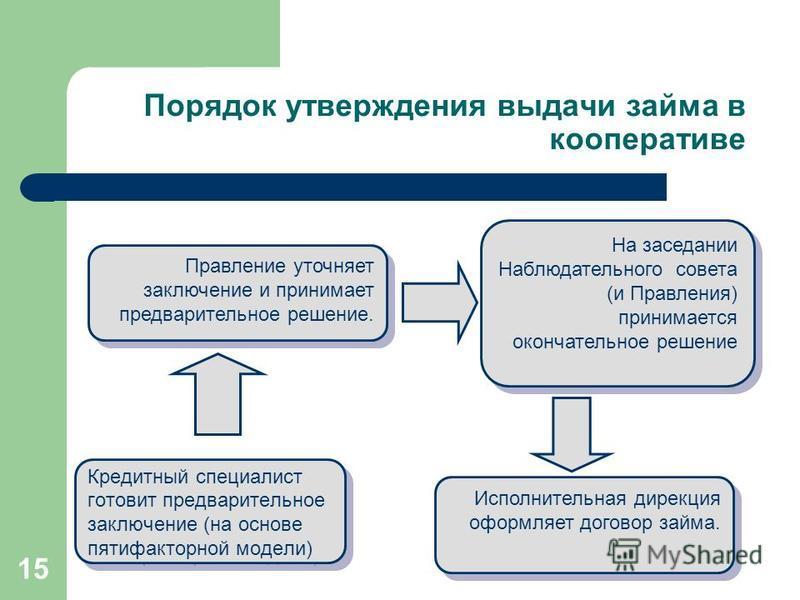 15 Порядок утверждения выдачи займа в кооперативе Кредитный специалист готовит предварительное заключение (на основе пятифакторной модели) Кредитный специалист готовит предварительное заключение (на основе пятифакторной модели) Правление уточняет зак