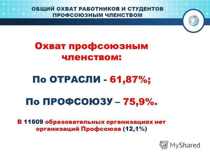 ОБЩИЙ ОХВАТ РАБОТНИКОВ И СТУДЕНТОВ ПРОФСОЮЗНЫМ ЧЛЕНСТВОМ Охват профсоюзным членством: По ОТРАСЛИ - 61,87%; По ПРОФСОЮЗУ – 75,9%. В 11609 образовательных организациях нет организаций Профсоюза (12,1%)