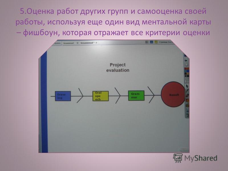 5. Оценка работ других групп и самооценка своей работы, используя еще один вид ментальной карты – фишбоун, которая отражает все критерии оценки