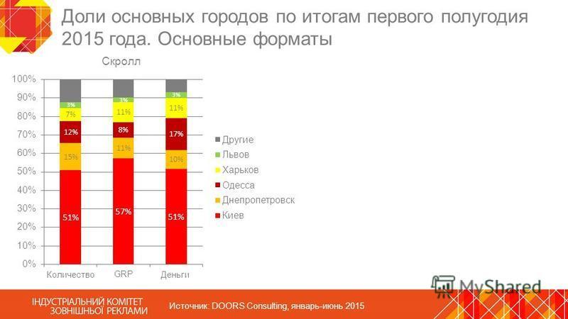 Доли основных городов по итогам первого полугодия 2015 года. Основные форматы Источник: DOORS Consulting, январь-июнь 2015 Скролл