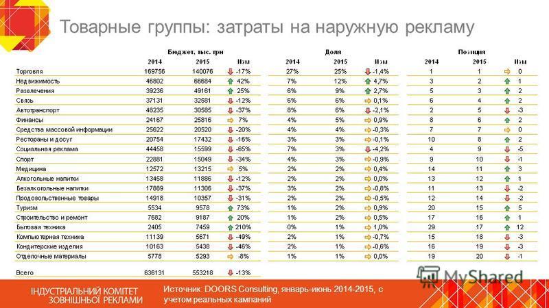 Товарные группы: затраты на наружную рекламу Источник: DOORS Consulting, январь-июнь 2014-2015, с учетом реальных кампаний