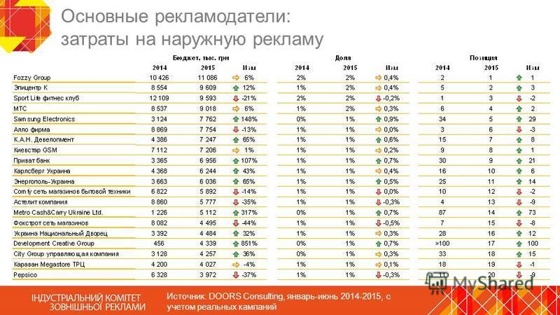 Основные рекламодатели: затраты на наружную рекламу Источник: DOORS Consulting, январь-июнь 2014-2015, с учетом реальных кампаний