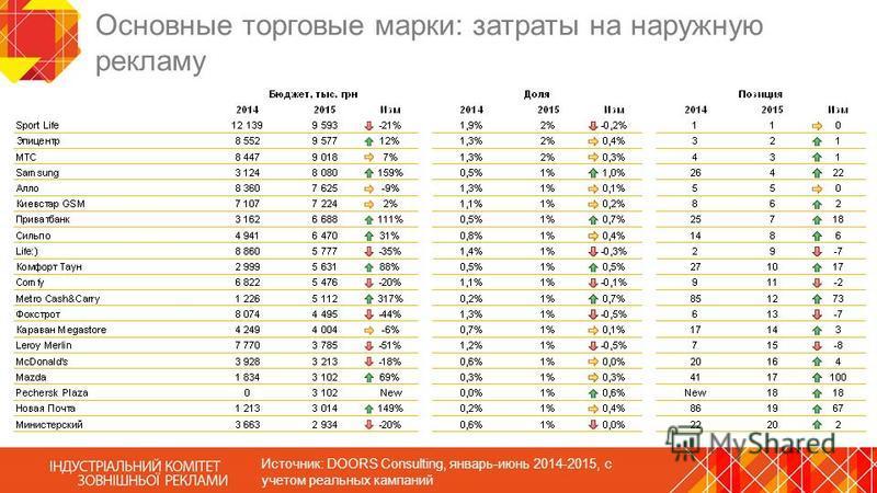 Основные торговые марки: затраты на наружную рекламу Источник: DOORS Consulting, январь-июнь 2014-2015, с учетом реальных кампаний
