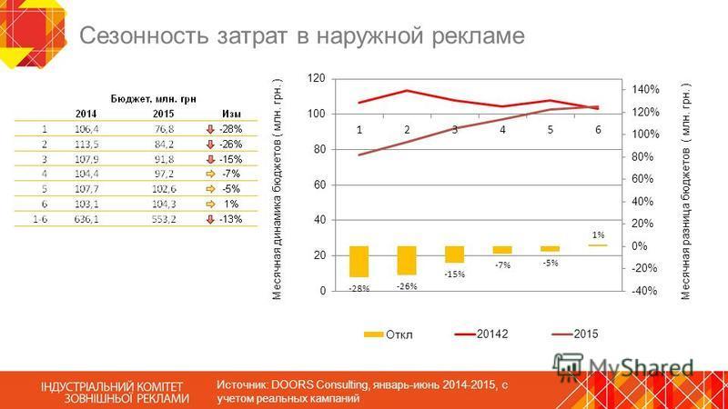 Сезонность затрат в наружной рекламе Источник: DOORS Consulting, январь-июнь 2014-2015, с учетом реальных кампаний