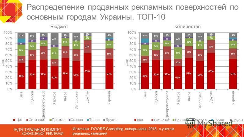 Распределение проданных рекламных поверхностей по основным городам Украины. ТОП-10 Источник: DOORS Consulting, январь-июнь 2015, с учетом реальных кампаний