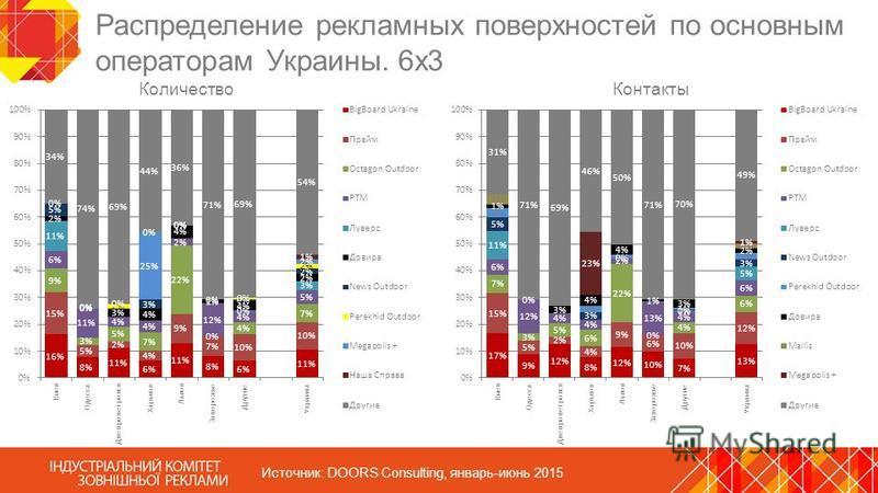 Распределение рекламных поверхностей по основным операторам Украины. 6 х 3 Источник: DOORS Consulting, январь-июнь 2015