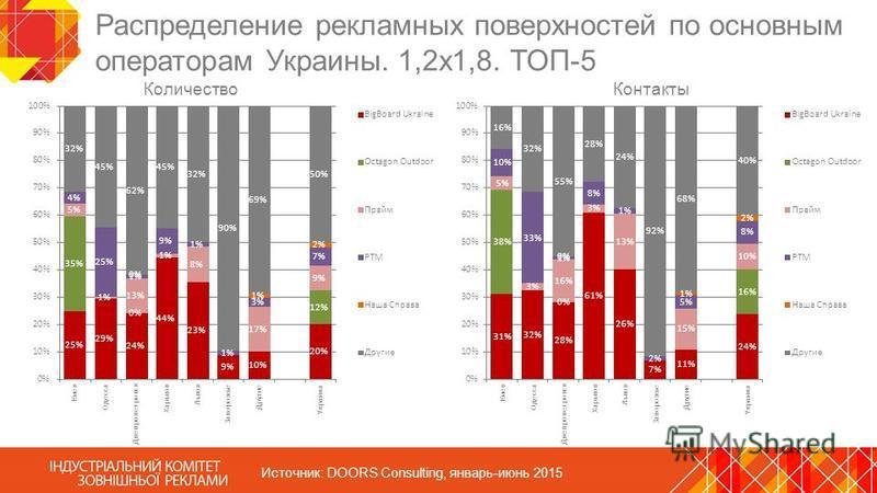 Распределение рекламных поверхностей по основным операторам Украины. 1,2 х 1,8. ТОП-5 Источник: DOORS Consulting, январь-июнь 2015