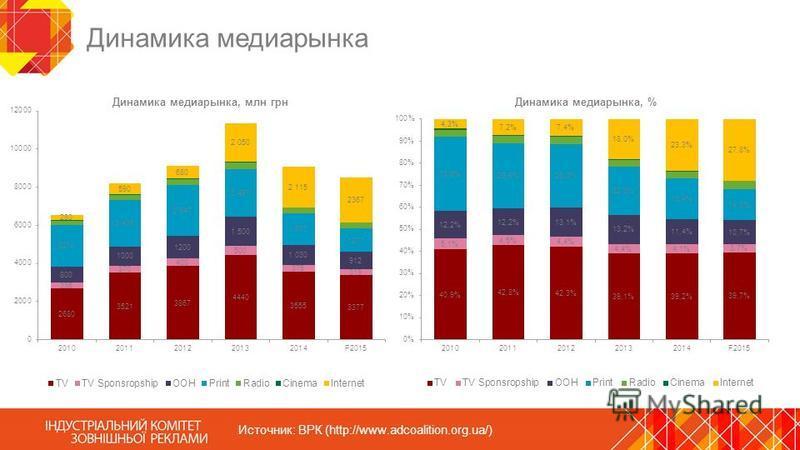 Динамика медиарынка Источник: ВРК (http://www.adcoalition.org.ua/)