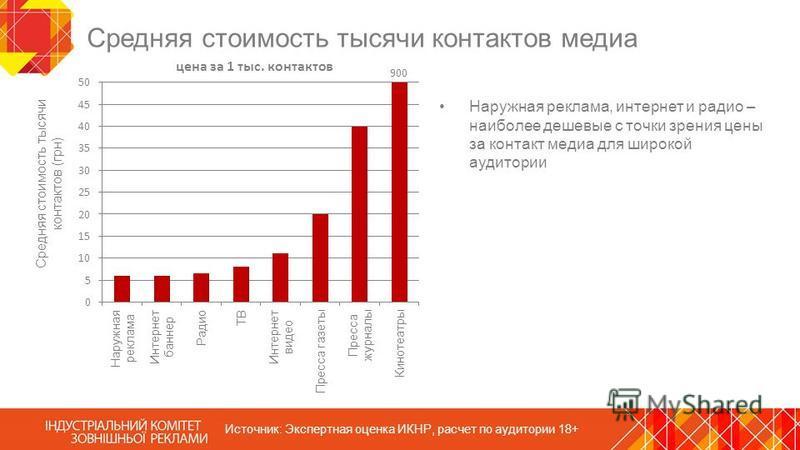 Средняя стоимость тысячи контактов медиа Наружная реклама, интернет и радио – наиболее дешевые с точки зрения цены за контакт медиа для широкой аудитории Источник: Экспертная оценка ИКНР, расчет по аудитории 18+ 900