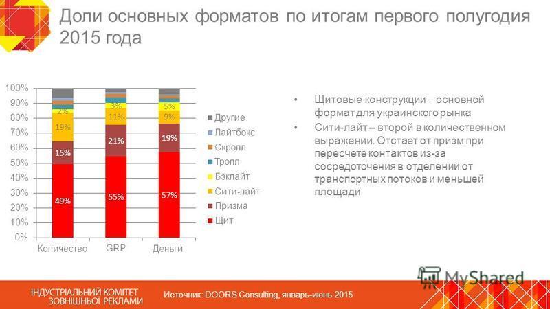 Доли основных форматов по итогам первого полугодия 2015 года Щитовые конструкции основной формат для украинского рынка Сити-лайт – второй в количественном выражении. Отстает от призм при пересчете контактов из-за сосредоточения в отделении от транспо