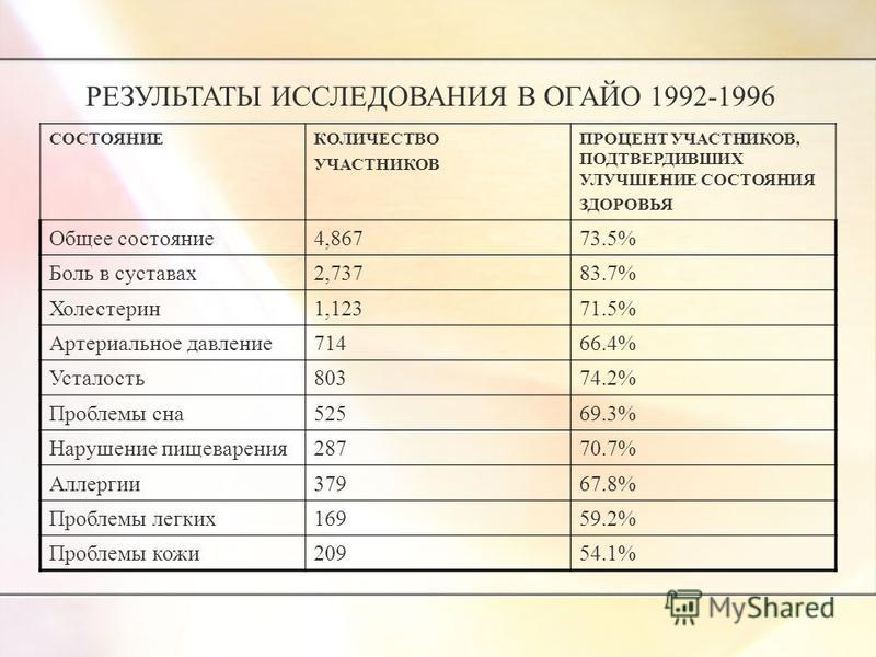 СОСТОЯНИЕКОЛИЧЕСТВО УЧАСТНИКОВ ПРОЦЕНТ УЧАСТНИКОВ, ПОДТВЕРДИВШИХ УЛУЧШЕНИЕ СОСТОЯНИЯ ЗДОРОВЬЯ Общее состояние 4,86773.5% Боль в суставах 2,73783.7% Холестерин 1,12371.5% Артериальное давление 71466.4% Усталость 80374.2% Проблемы сна 52569.3% Нарушени