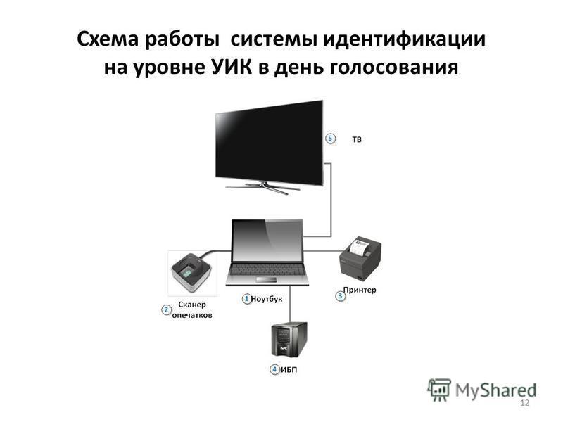 Схема работы системы идентификации на уровне УИК в день голосования 12