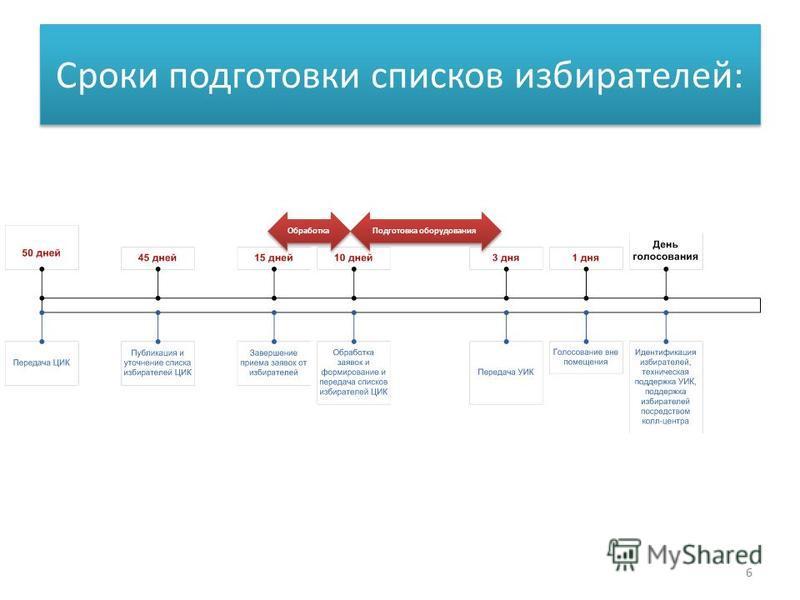 Сроки подготовки списков избирателей: Обработка Подготовка оборудования 6