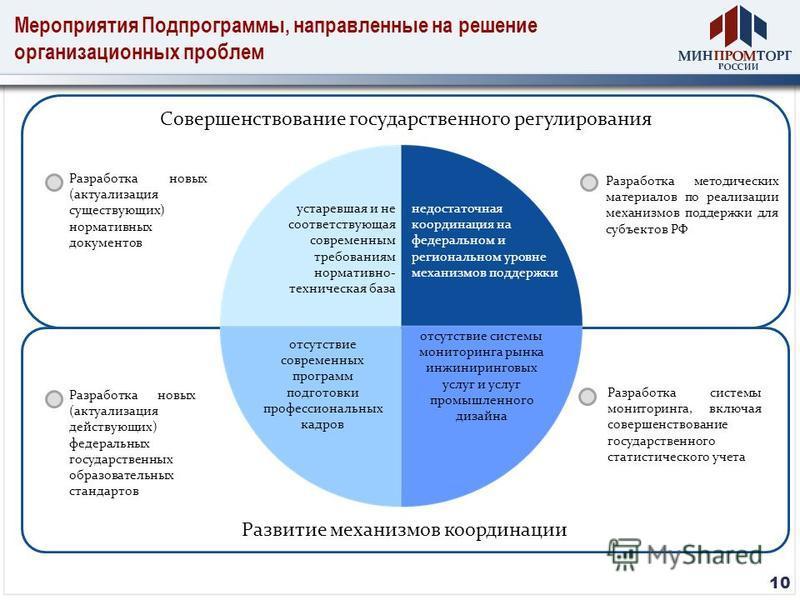 Мероприятия Подпрограммы, направленные на решение организационных проблем 10 Разработка системы мониторинга, включая совершенствование государственного статистического учета Развитие механизмов координации Совершенствование государственного регулиров
