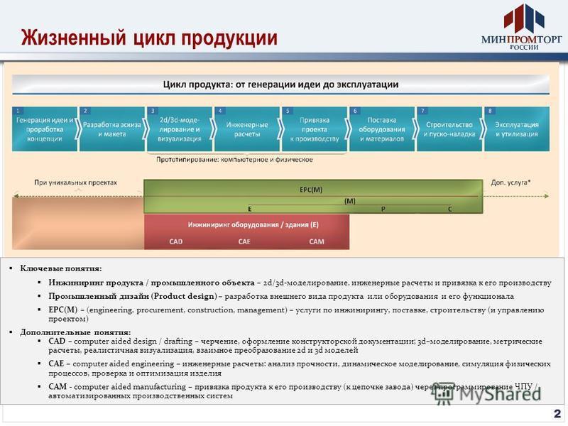 Жизненный цикл продукции 2 Ключевые понятия: Инжиниринг продукта / промышленного объекта – 2d/3d-моделирование, инженерные расчеты и привязка к его производству Промышленный дизайн (Product design) – разработка внешнего вида продукта или оборудования