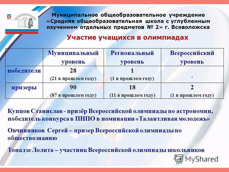Муниципальный уровень Региональный уровень Всероссийский уровень победители 28 (21 в прошлом году) 1 (1 в прошлом году) - призеры 90 (87 в прошлом году) 18 (11 в прошлом году) 2 (1 в прошлом году) Муниципальное общеобразовательное учреждение «Средняя