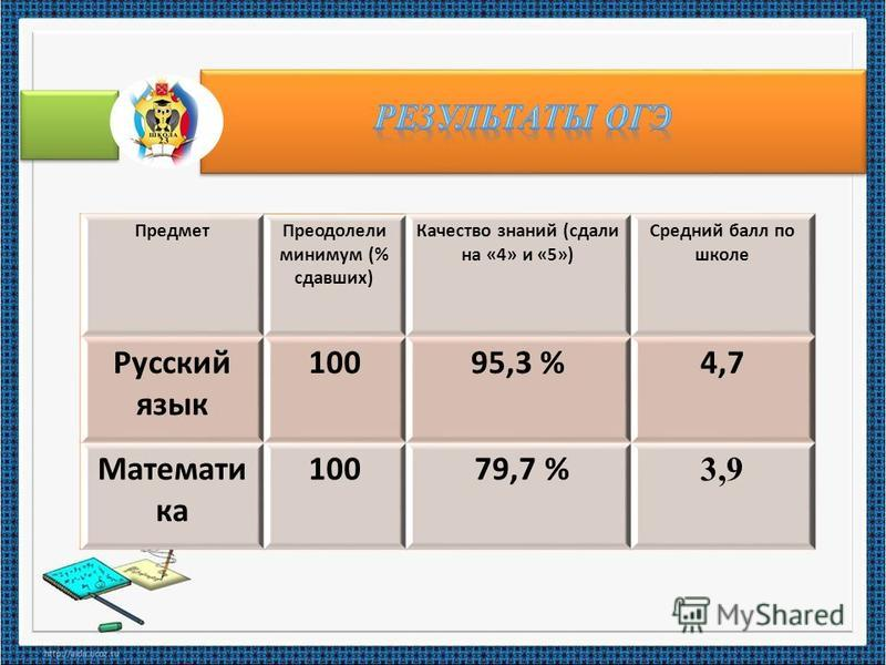 Предмет Преодолели минимум (% сдавших) Качество знаний (сдали на «4» и «5») Средний балл по школе Русский язык 10095,3 %4,7 Математи ка 100 79,7 % 3,9