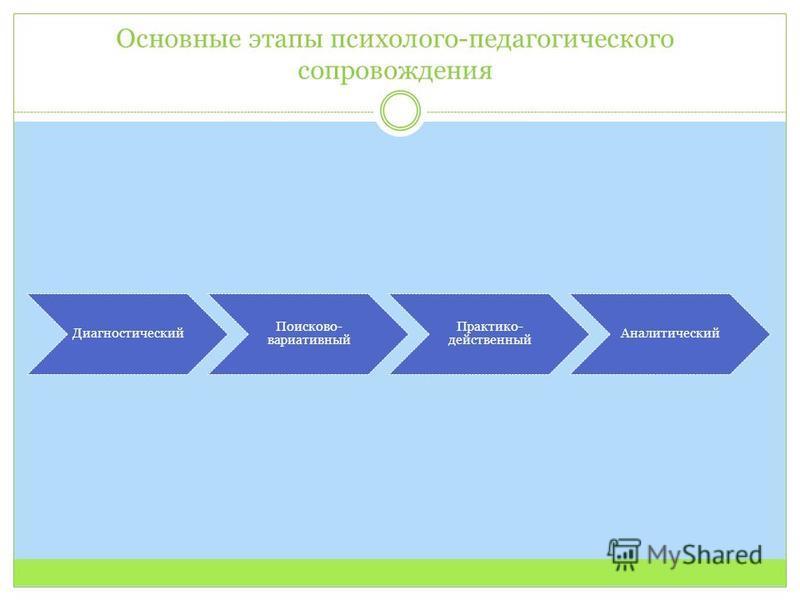 Основные этапы психолого-педагогического сопровождения Диагностический Поисково- вариативный Практико- действенный Аналитический