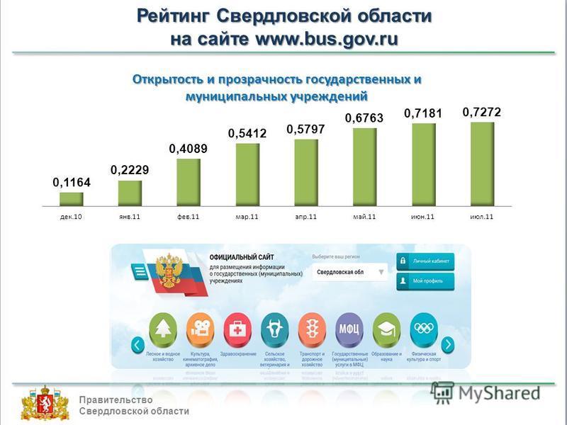 Рейтинг Свердловской области на сайте www.bus.gov.ru Правительство Свердловской области
