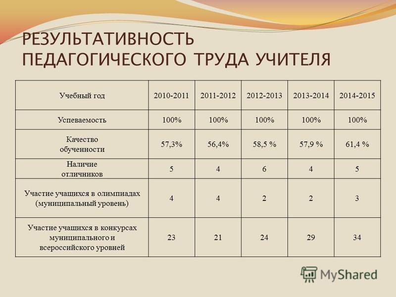 РЕЗУЛЬТАТИВНОСТЬ ПЕДАГОГИЧЕСКОГО ТРУДА УЧИТЕЛЯ Учебный год 2010-20112011-20122012-20132013-20142014-2015 Успеваемость 100% Качество обученности 57,3%56,4%58,5 %57,9 %61,4 % Наличие отличников 54645 Участие учащихся в олимпиадах (муниципальный уровень