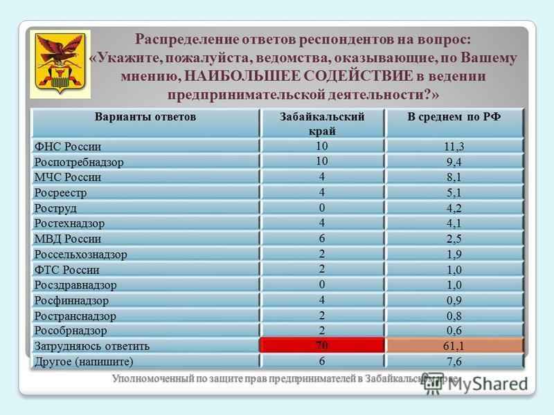 Уполномоченный по защите прав предпринимателей в Забайкальском крае Распределение ответов респондентов на вопрос: «Укажите, пожалуйста, ведомства, оказывающие, по Вашему мнению, НАИБОЛЬШЕЕ СОДЕЙСТВИЕ в ведении предпринимательской деятельности?»