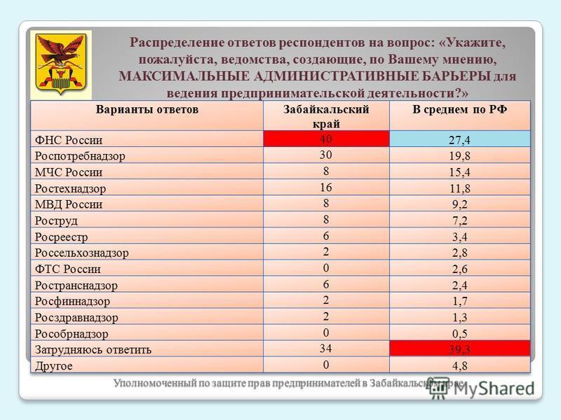 Уполномоченный по защите прав предпринимателей в Забайкальском крае Распределение ответов респондентов на вопрос: «Укажите, пожалуйста, ведомства, создающие, по Вашему мнению, МАКСИМАЛЬНЫЕ АДМИНИСТРАТИВНЫЕ БАРЬЕРЫ для ведения предпринимательской деят
