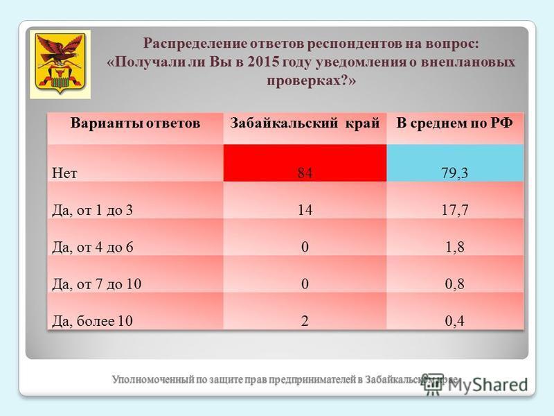 Уполномоченный по защите прав предпринимателей в Забайкальском крае Распределение ответов респондентов на вопрос: «Получали ли Вы в 2015 году уведомления о внеплановых проверках?»
