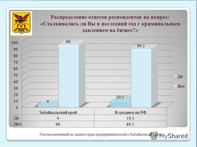 Уполномоченный по защите прав предпринимателей в Забайкальском крае Распределение ответов респондентов на вопрос: «Сталкивались ли Вы в последний год с криминальным давлением на бизнес?»