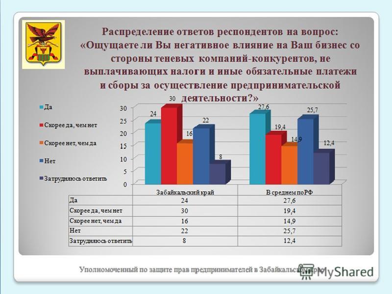 Уполномоченный по защите прав предпринимателей в Забайкальском крае Распределение ответов респондентов на вопрос: «Ощущаете ли Вы негативное влияние на Ваш бизнес со стороны теневых компаний-конкурентов, не выплачивающих налоги и иные обязательные пл