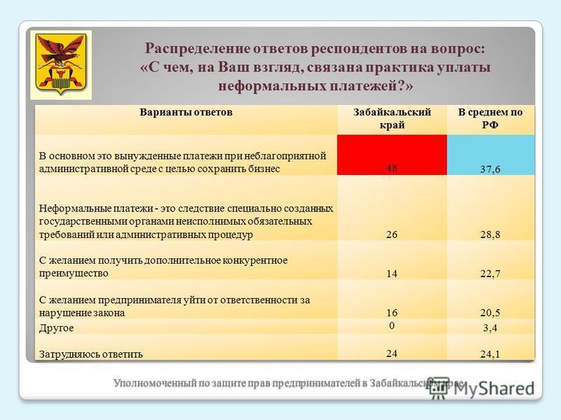 Уполномоченный по защите прав предпринимателей в Забайкальском крае Распределение ответов респондентов на вопрос: «С чем, на Ваш взгляд, связана практика уплаты неформальных платежей?»