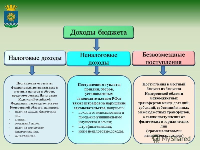 Поступления от уплаты федеральных, региональных и местных налогов и сборов, предусмотренных Налоговым Кодексом Российской Федерации, законодательством Кемеровской области, например: -налог на доходы физических лиц; -акцизы; -земельный налог; -налог н