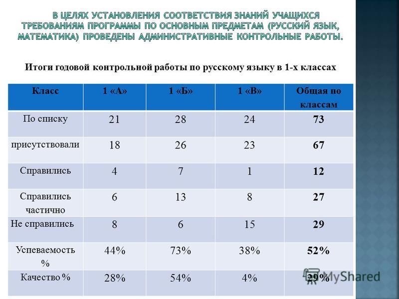 Класс 1 «А»1 «Б»1 «В» Общая по классам По списку 21282473 присутствовали 18262367 Справились 47112 Справились частично 613827 Не справились 861529 Успеваемость % 44%73%38%52% Качество % 28%54%4%29% Итоги годовой контрольной работы по русскому языку в