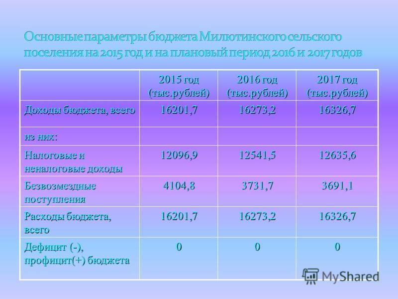 2015 год (тыс.рублей) 2016 год (тыс.рублей) 2017 год (тыс.рублей) Доходы бюджета, всего 16201,716273,216326,7 из них: Налоговые и неналоговые доходы 12096,912541,512635,6 Безвозмездные поступления 4104,83731,73691,1 Расходы бюджета, всего 16201,71627