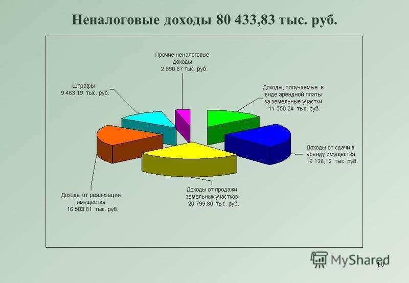 10 Неналоговые доходы 80 433,83 тыс. руб.