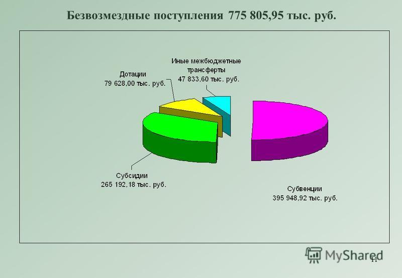11 Безвозмездные поступления 775 805,95 тыс. руб.