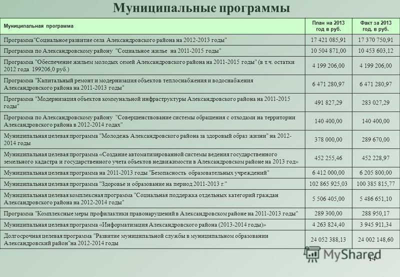 14 Муниципальные программы Муниципальная программа План на 2013 год в руб. Факт за 2013 год, в руб. Программа