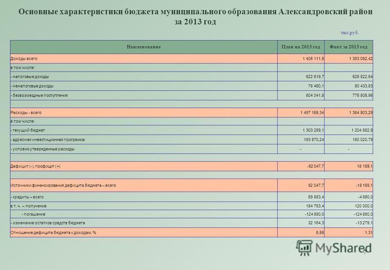 7 Основные характеристики бюджета муниципального образования Александровский район за 2013 год Наименование План на 2013 год Факт за 2013 год Доходы всего 1 405 111,61 383 062,42 в том числе: - налоговые доходы 522 619,7526 822,64 - неналоговые доход