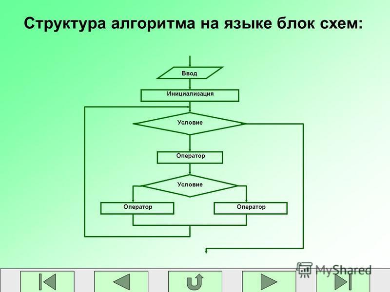 Структура алгоритма на языке блок схем: Ввод Инициализация Оператор Условие Оператор Условие
