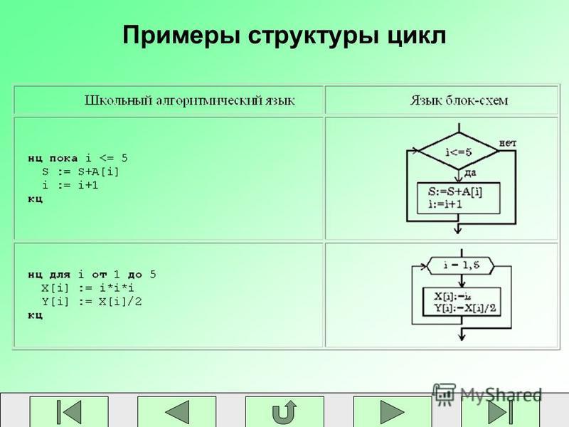 Примеры структуры цикл