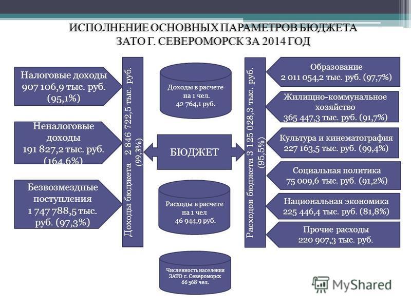 ИСПОЛНЕНИЕ ОСНОВНЫХ ПАРАМЕТРОВ БЮДЖЕТАИСПОЛНЕНИЕ ОСНОВНЫХ ПАРАМЕТРОВ БЮДЖЕТА ЗАТО Г. СЕВЕРОМОРСК ЗА 2014 ГОДЗАТО Г. СЕВЕРОМОРСК ЗА 2014 ГОД Налоговые доходы 907 106,9 тыс. руб. (95,1%) Неналоговые доходы 191 827,2 тыс. руб. (164,6%) Безвозмездные пос