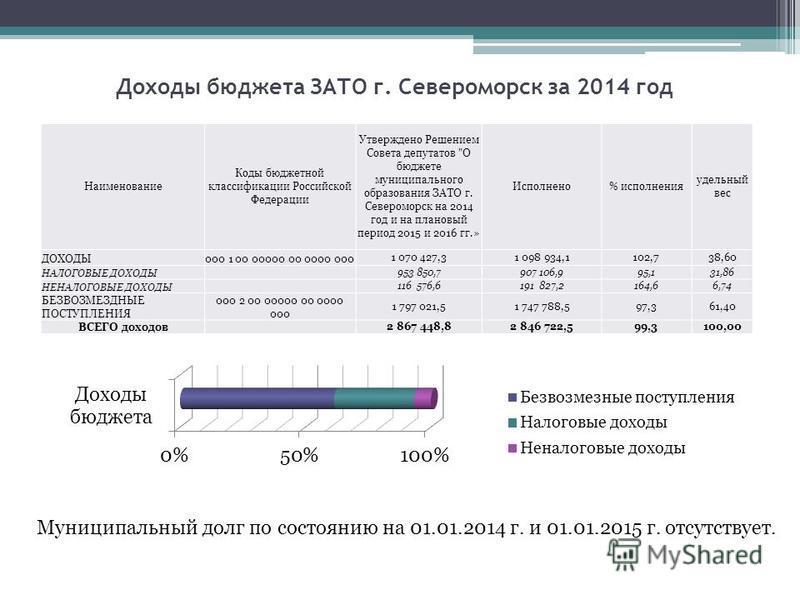 Доходы бюджета ЗАТО г. Североморск за 2014 год Наименование Коды бюджетной классификации Российской Федерации Утверждено Решением Совета депутатов