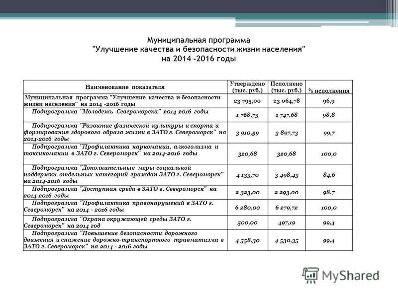 Наименование показателя Утверждено (тыс. руб.) Исполнено (тыс. руб.) % исполнения Муниципальная программа