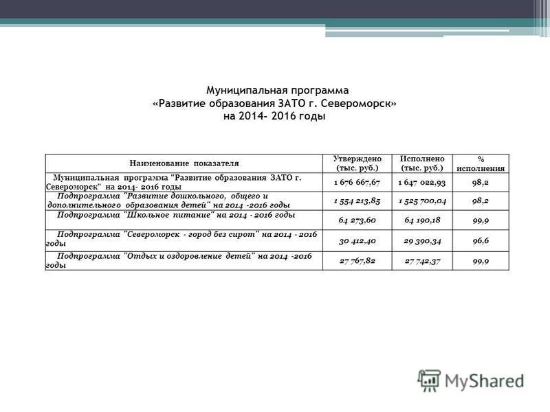 Муниципальная программа «Развитие образования ЗАТО г. Североморск» на 2014- 2016 годы Наименование показателя Утверждено (тыс. руб.) Исполнено (тыс. руб.) % исполнения Муниципальная программа