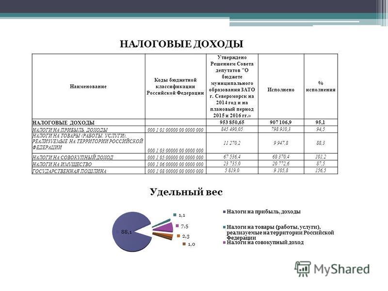 Наименование Коды бюджетной классификации Российской Федерации Утверждено Решением Совета депутатов