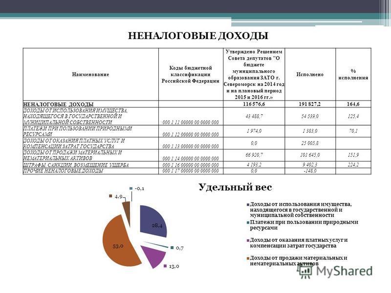 НЕНАЛОГОВЫЕ ДОХОДЫ Наименование Коды бюджетной классификации Российской Федерации Утверждено Решением Совета депутатов