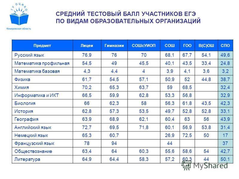 СРЕДНИЙ ТЕСТОВЫЙ БАЛЛ УЧАСТНИКОВ ЕГЭ ПО ВИДАМ ОБРАЗОВАТЕЛЬНЫХ ОРГАНИЗАЦИЙ Предмет ЛицеиГимназии СОШсУИОПСОШГООВ(С)ОШСПО Русский язык 76,9767068,167,754,149,6 Математика профильная 54,54945,540,143,533,424,8 Математика базовая 4,34,443,94,13,63,2 Физи
