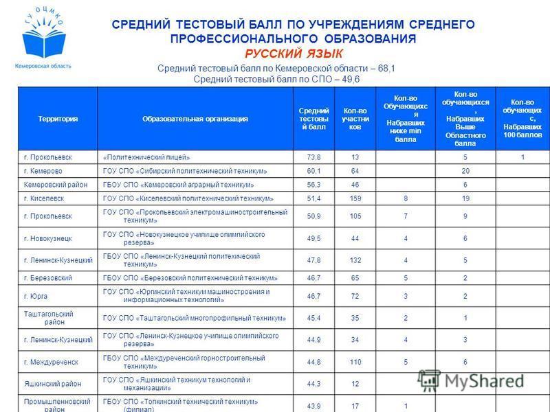 СРЕДНИЙ ТЕСТОВЫЙ БАЛЛ ПО УЧРЕЖДЕНИЯМ СРЕДНЕГО ПРОФЕССИОНАЛЬНОГО ОБРАЗОВАНИЯ РУССКИЙ ЯЗЫК Средний тестовый балл по Кемеровской области – 68,1 Средний тестовый балл по СПО – 49,6 Территория Образовательная организация Средний тестовый балл Кол-во участ