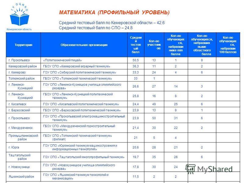 МАТЕМАТИКА (ПРОФИЛЬНЫЙ УРОВЕНЬ) Средний тестовый балл по Кемеровской области – 42,6 Средний тестовый балл по СПО – 24,8 Территория Образовательная организация Средни й тестовый балл Кол-во участник ов Кол-во обучающих ся, набравши ниже min балла Кол-
